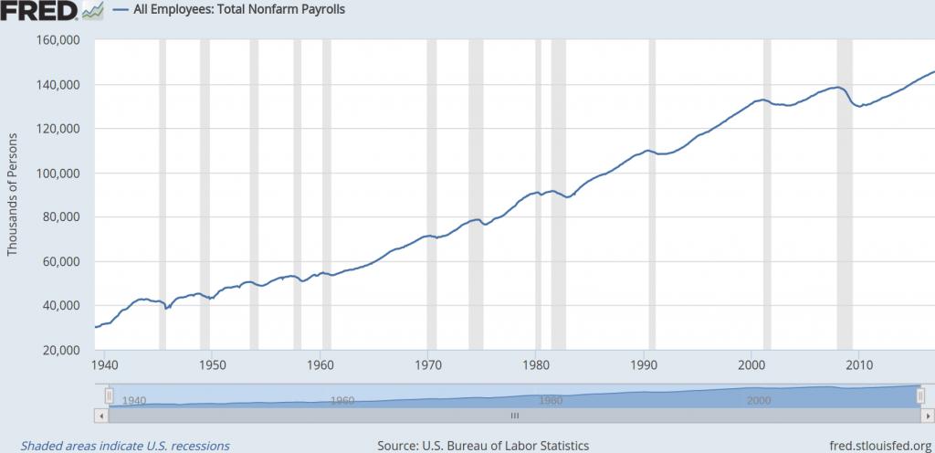 What is US nonfarm payrolls?
