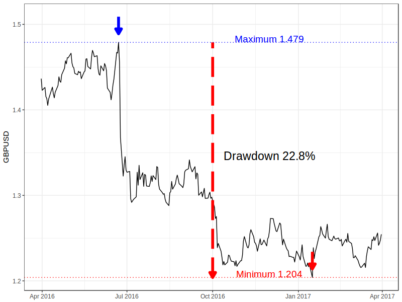 Drawdown for Sterling vs US Dollar