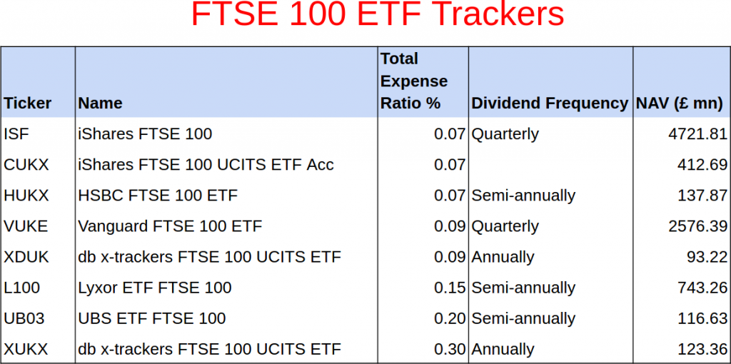 What Is The Cheapest Uk Share Tracker Etf