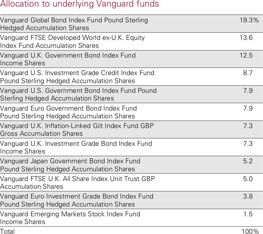 Vanguard LifeStrategy 20% Fund Allocation