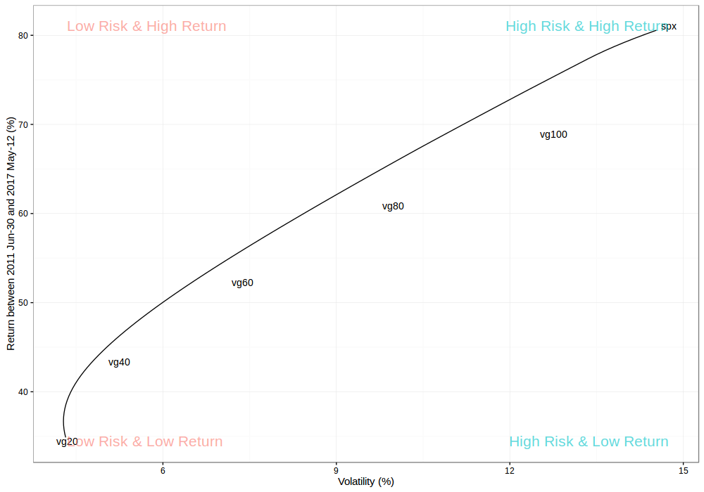Vanguard Risk Return Plot