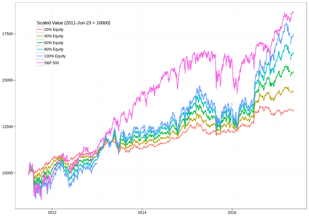 Vanguard LifeStrategy Time Series vs S&P 500