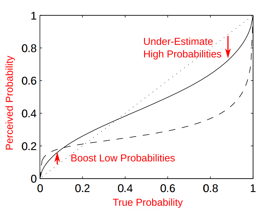 Prospect Theory Probability Weighting