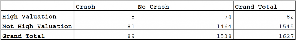 Crash and CAPE Frequency Table