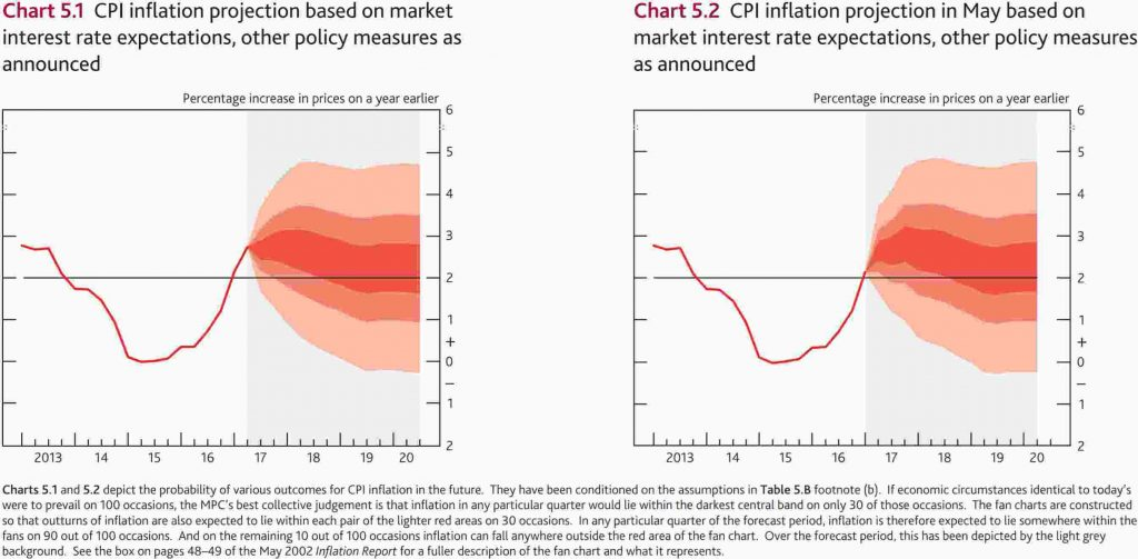 Bank of England Inflation Fan Chart August 2017