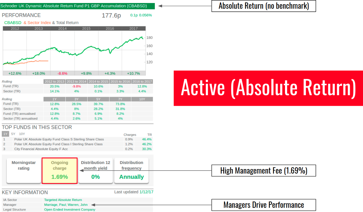 Absolute Return Active Fund Example