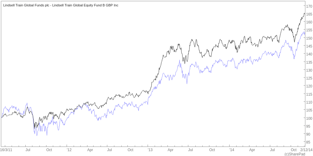Lindsell Train Global Equity vs Benchmark First Three Years