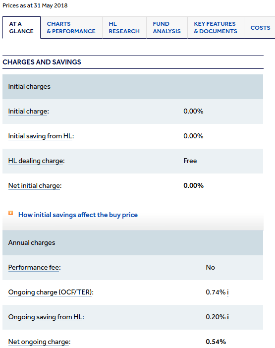 Hargreaves Lansdown Lindsell Train Class D Charges
