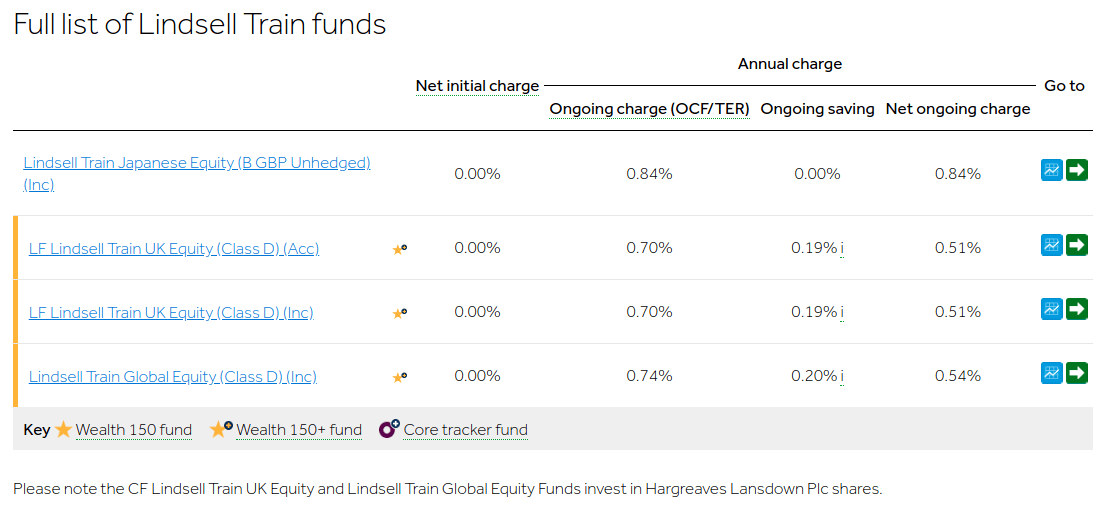 HL List Of Lindsell Train Funds