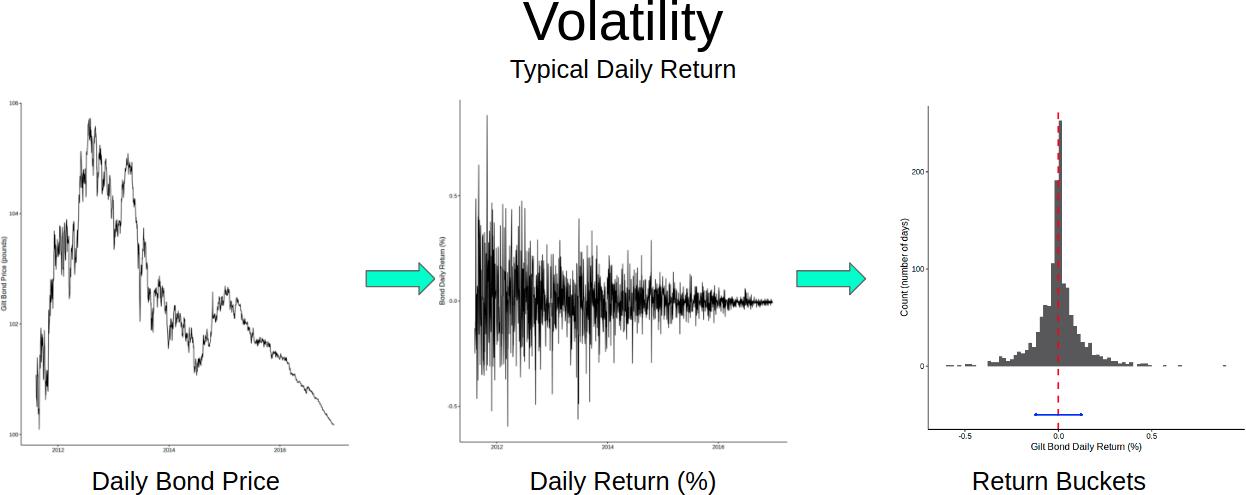 Bond Volatility
