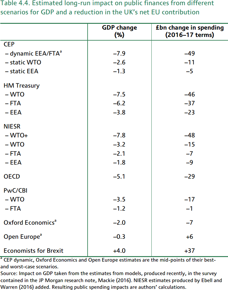 IFS Table Impact of Brexit on GDP