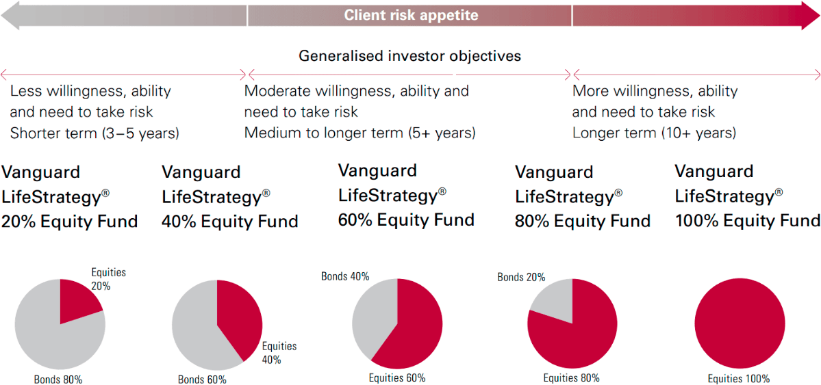 Vanguard LifeStrategy Risk Composition