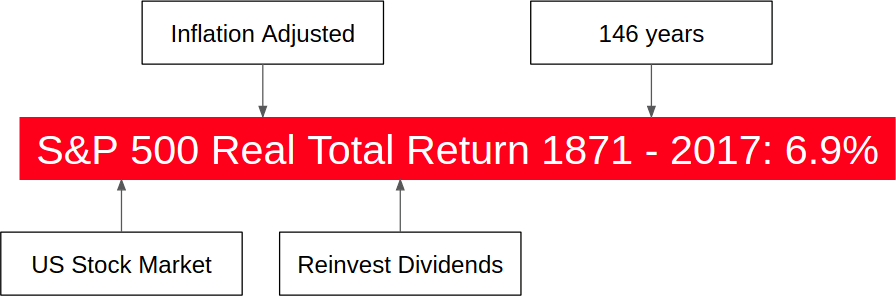Real Return of S&P 500 Since 1871