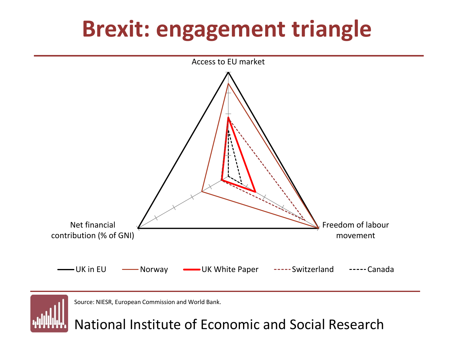 NIESR The Great Brexit Tradeoff Triangle