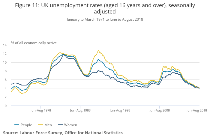 ONS UK unemployment rates (aged 16 years and over), seasonally adjusted