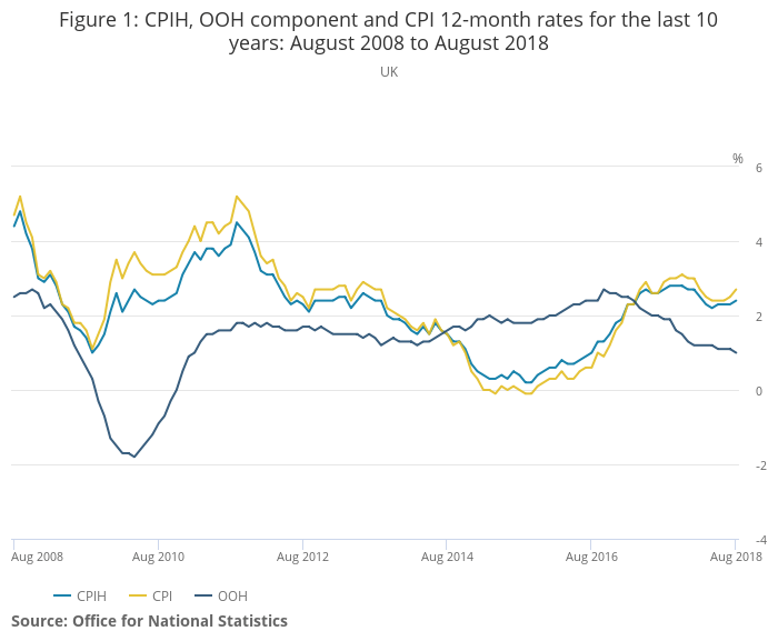 ONS CPIH, OOH component and CPI 12-month rates for the last 10 years_ August 2008 to August 2018