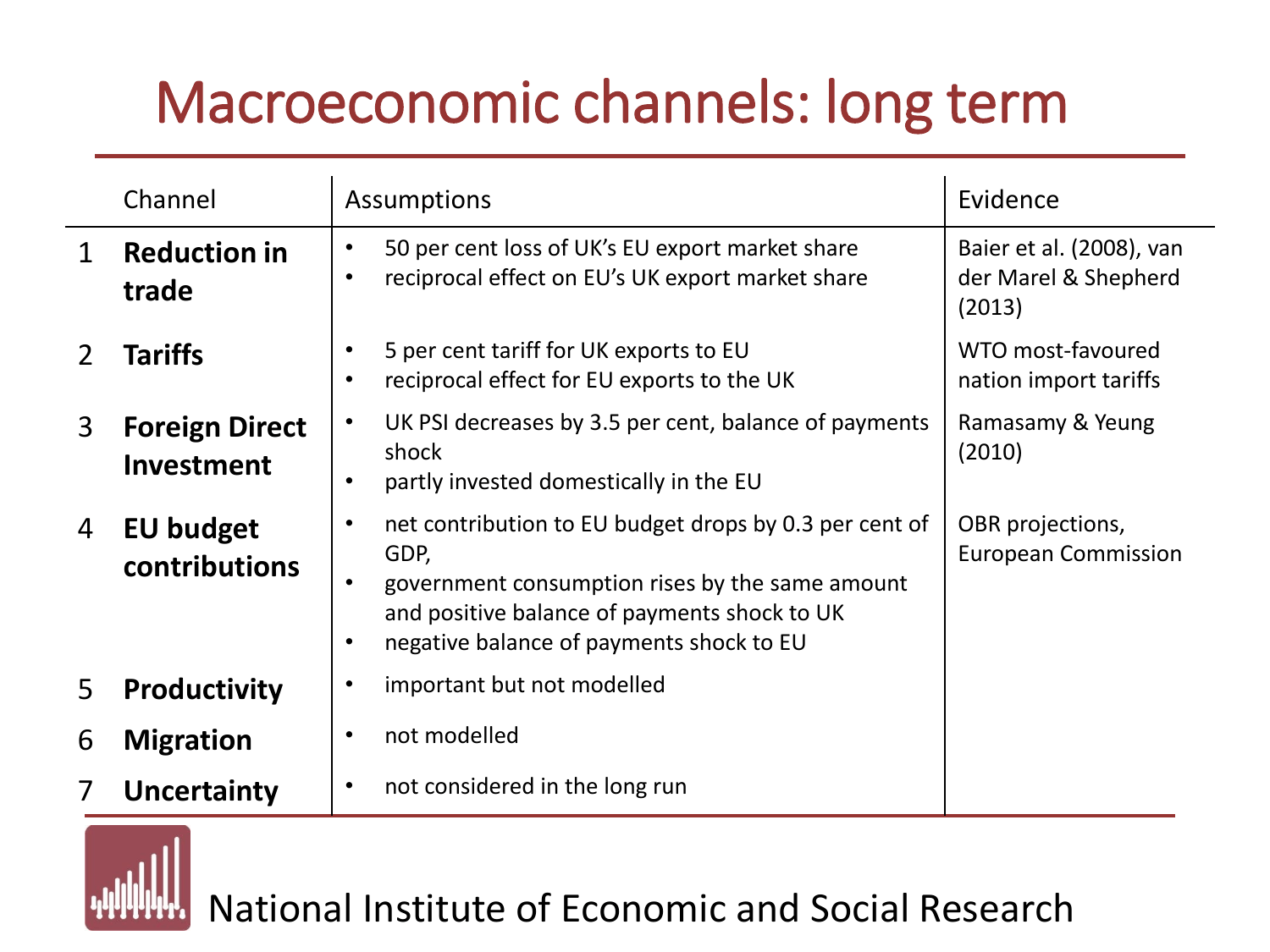 NIESR Brexit Macroeconomic Channels Long Term