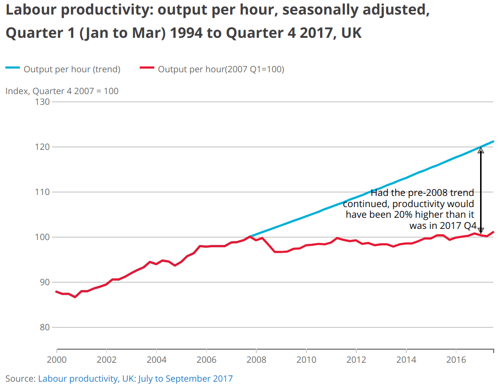 ONS Productivity Slowdown Post GFC