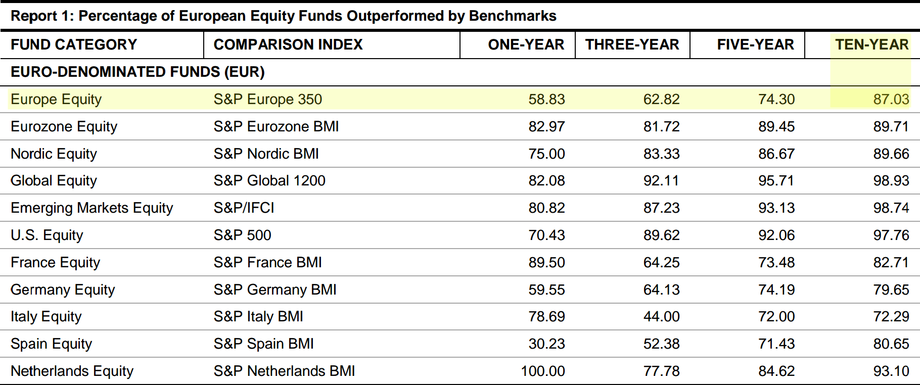 Pan European Fund Performance 10y
