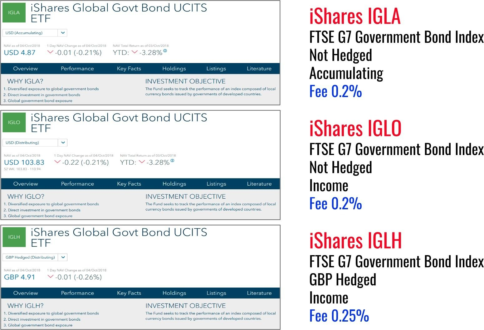 iShares Global Bond Indices