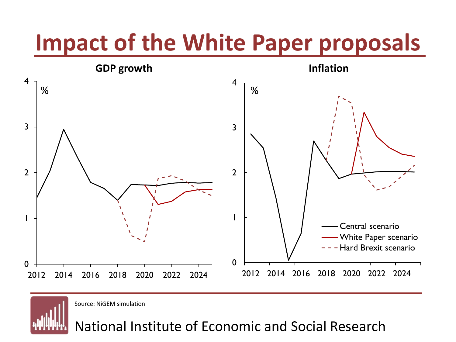 NIESR White Paper Impacts