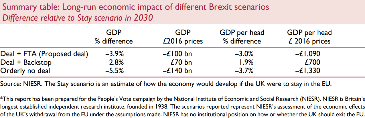 NIESR Brexit Model Scenario Growth Impact