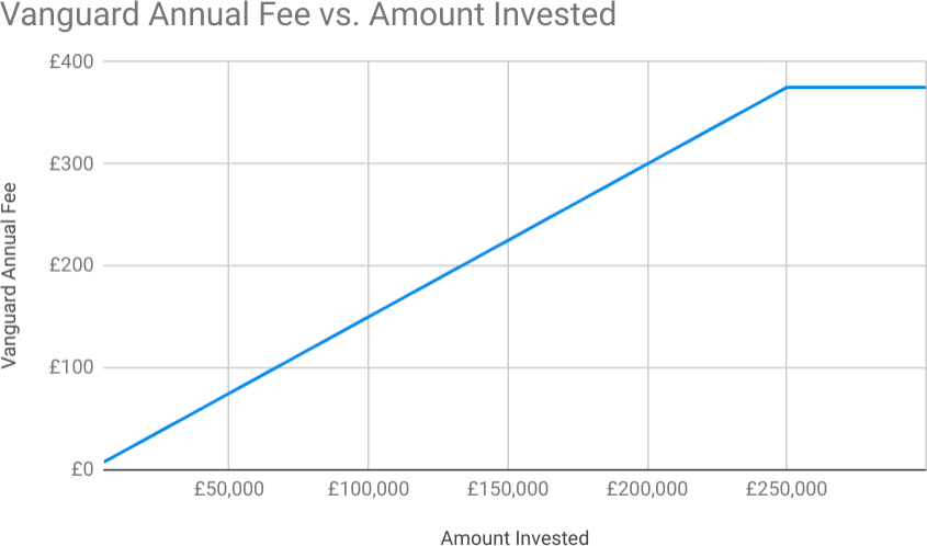 Vanguard Platform Fee Structure