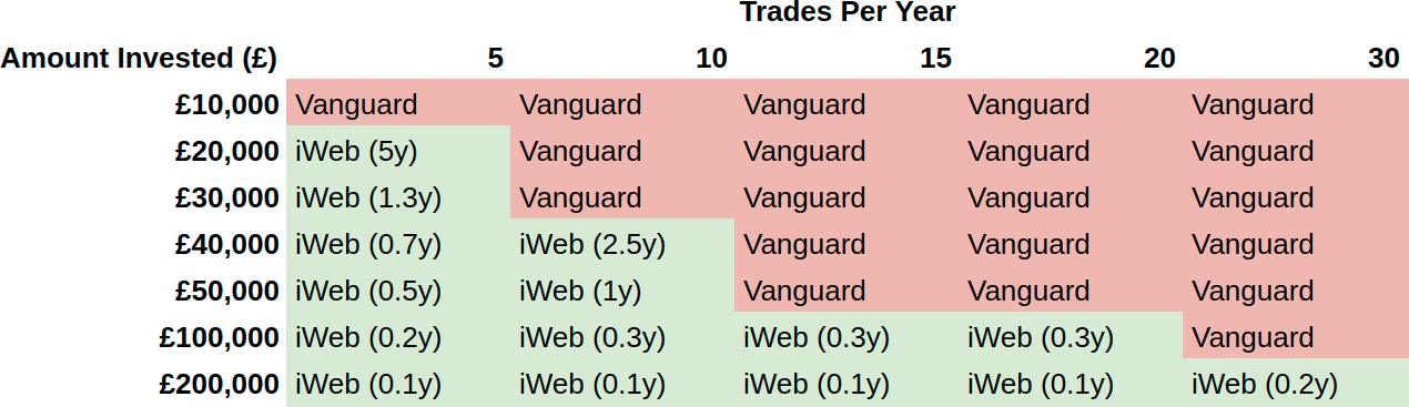 Vanguard iWeb Fee Comparison Table