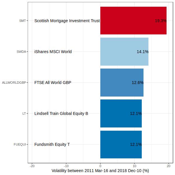 SMT Volatility Comparison