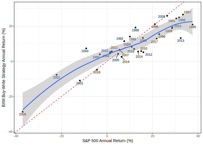 S&P 500 vs BXM Annual Return Scatter