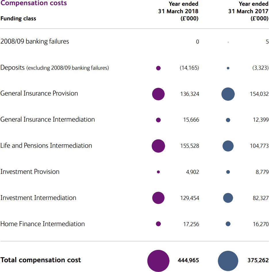 FSCS Compensation Costs 2018