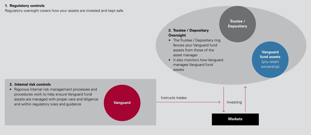 Vanguard Custodian Diagram