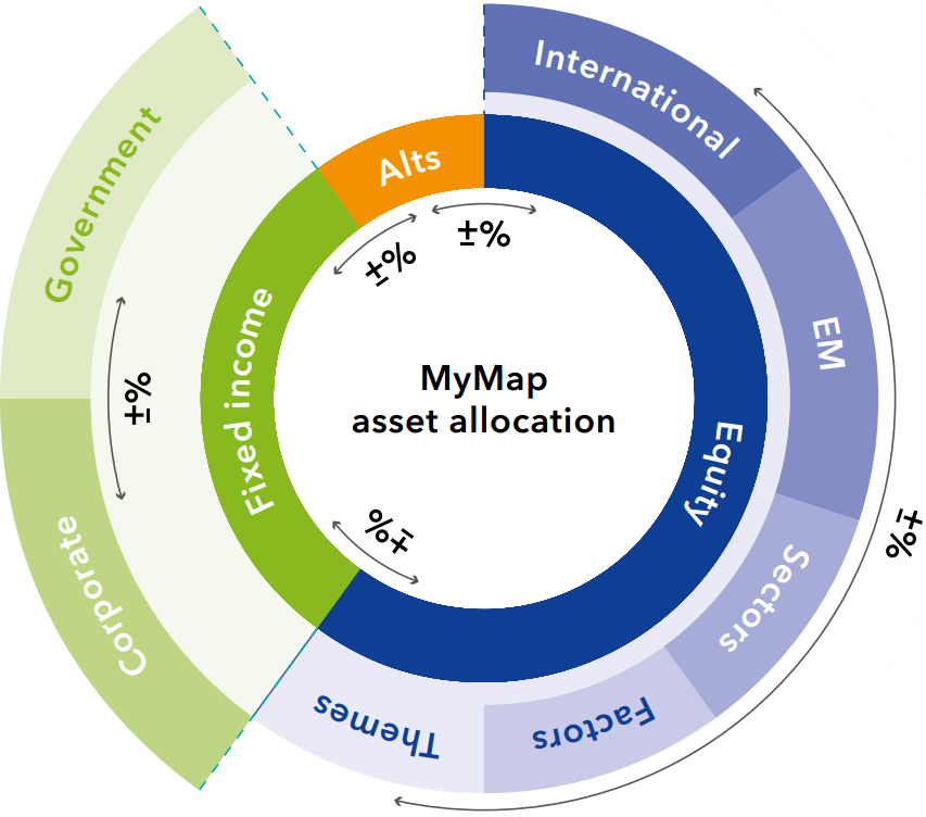 MyMap Asset Allocation