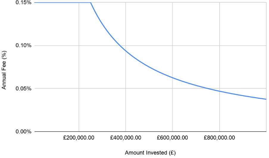 Vanguard SIPP percentage fee