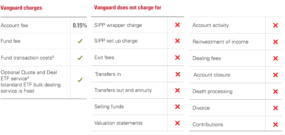 Vanguard SIPP Charges