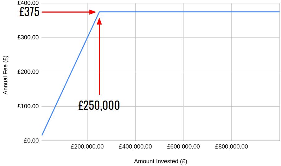 Vanguard SIPP maximum fee