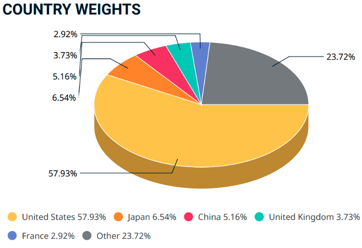 Size of equity markets by country