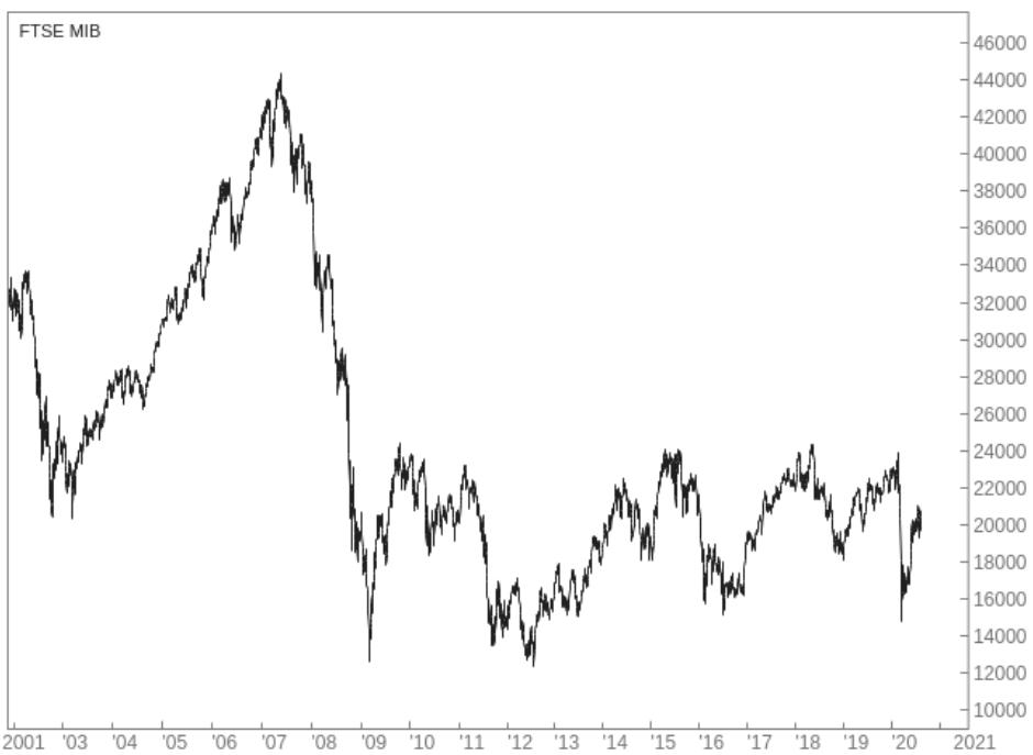 Graph of MIB performance