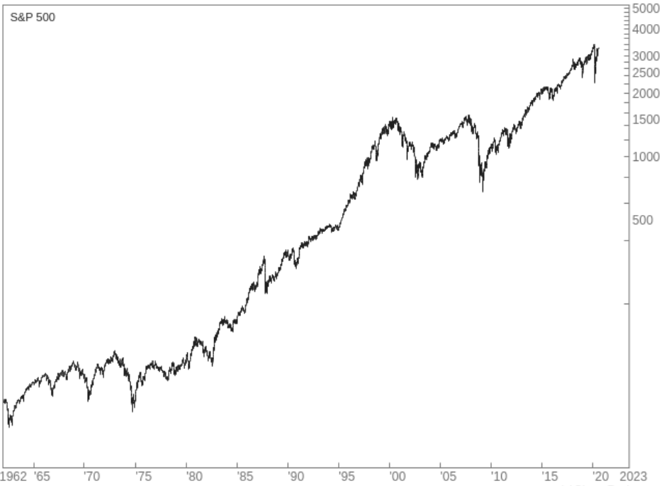 Log plot of the movement in price of the S&P 500 since 1962
